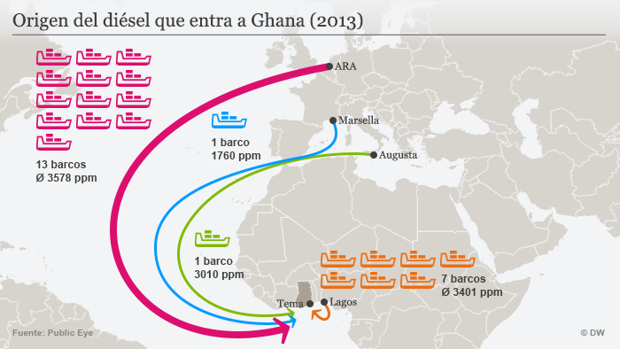 Infografik Herkunft von Dieselimport nach Ghana SPA