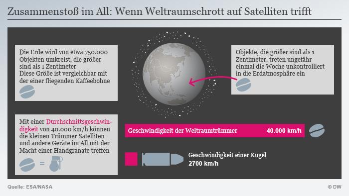 Infografik Raumschrott Vergleich NEU! DEU