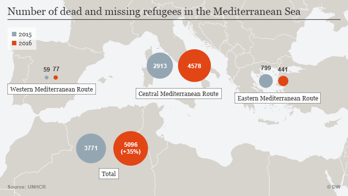Number of dead and missing refugees in the Mediterranean Sea