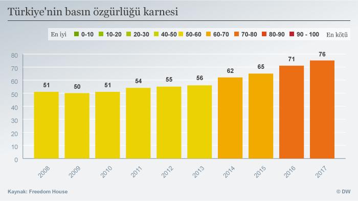 Infografik Pressefreiheit in der Türkei 2008 - 2017 TUR