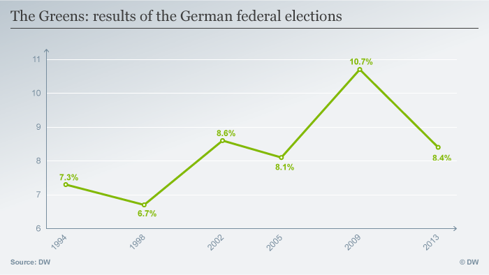 Infografik: Results of the Bundestagswahl of the Greens from 1994 till 2013