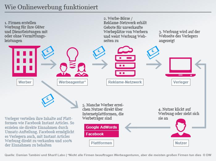 Infografik so funktioniert Online-Werbung DEU