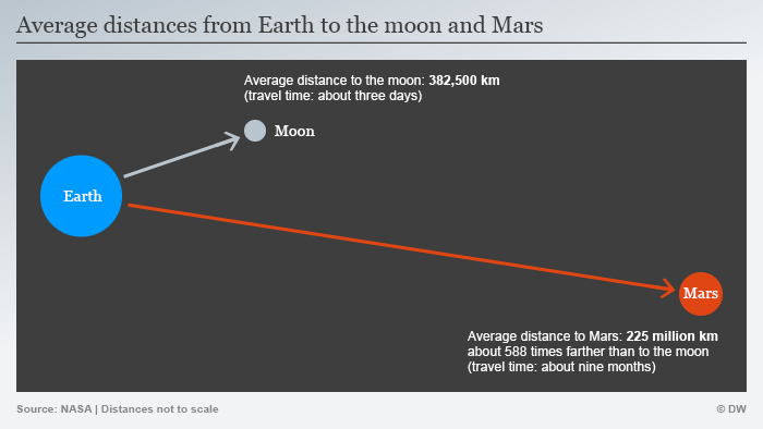 Fifty years after lunar orbiter 4 mapped almost all the moon its infografik abstand erde mond mars eng ccuart Choice Image