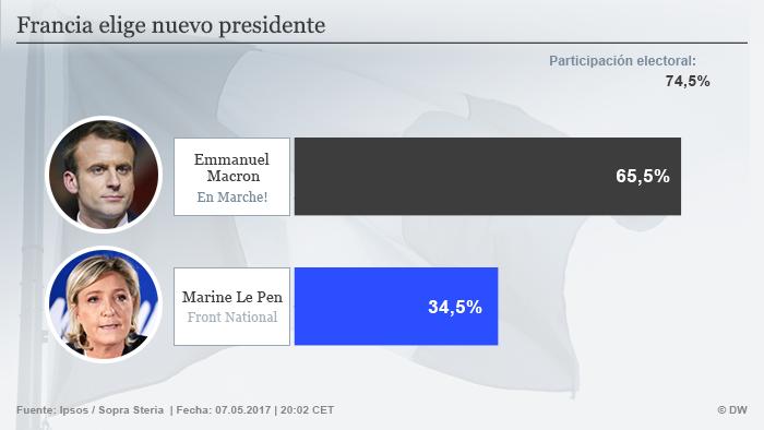 Infografik Präsidentschaftswahl Frankreich 2017 spanisch