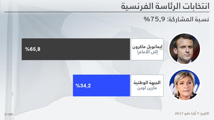 Infografik Frankreich Präsidentschaftswahl Prognose 20:10 Uhr arabisch