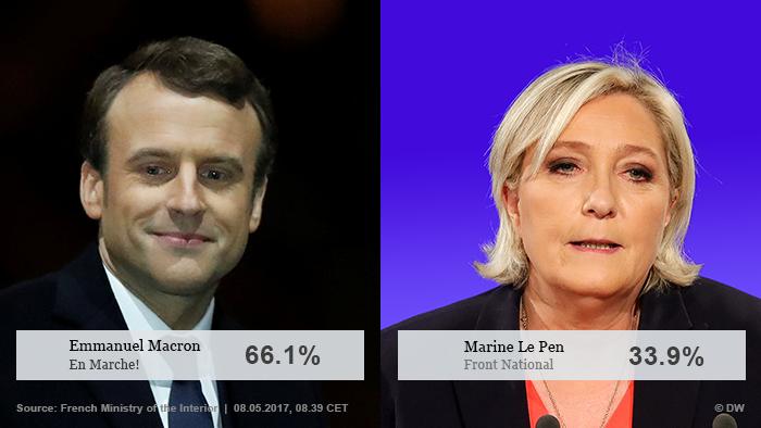 Infografik vorläufiges Ergebnis Präsidentschaftswahl Frankreich englisch
