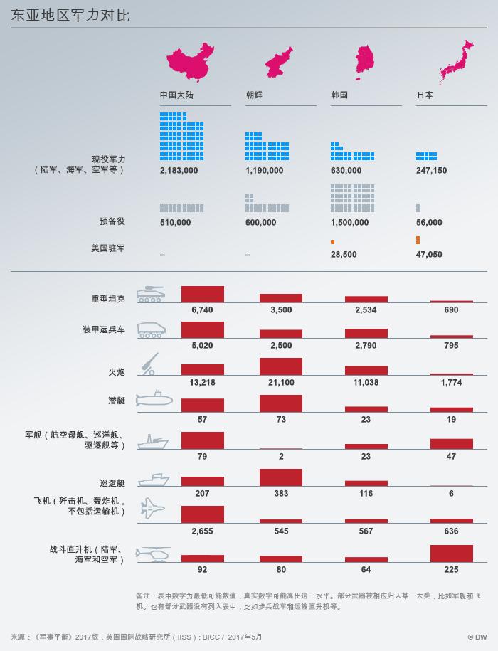 Infografik Militärisches Kräfteverhältnis in Ostasien CHI