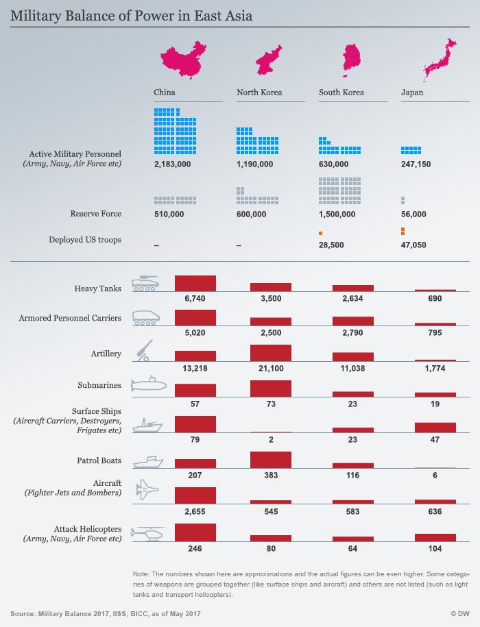 Infografik Militärisches Kräfteverhältnis in Ostasien ENG