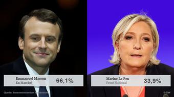 Γαλλία, αποτελέσματα εκλογών 2017
