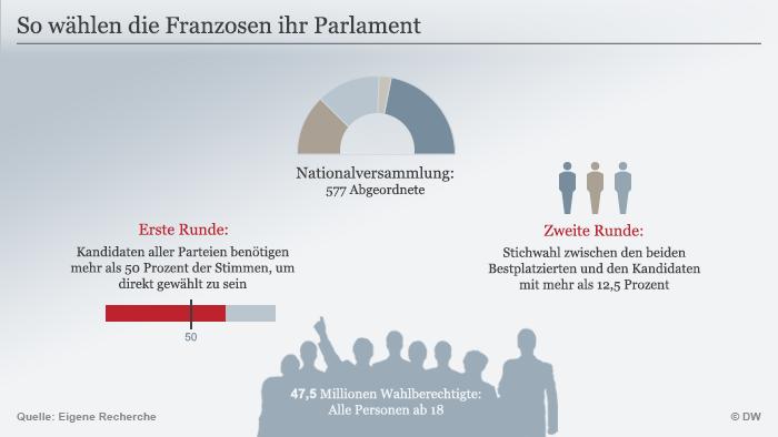 Infografik Französisches Wahlsystem