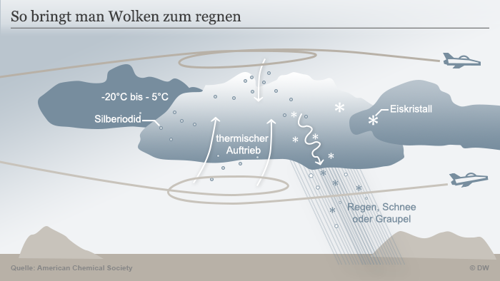 Infografik Wolkenimpfung deutsch