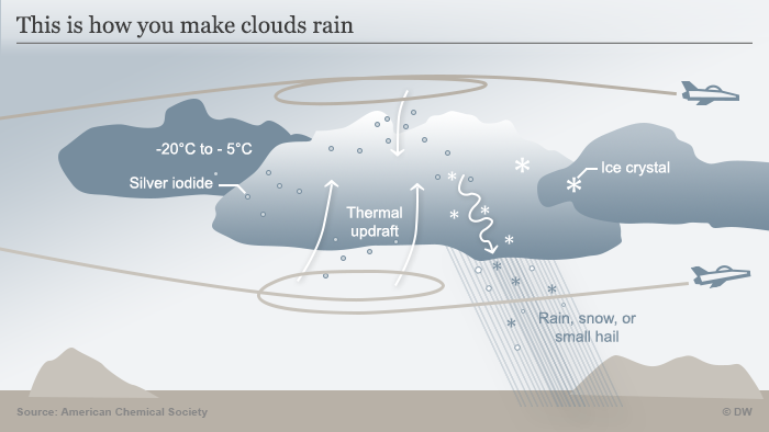 Infografik Wolkenimpfung englisch