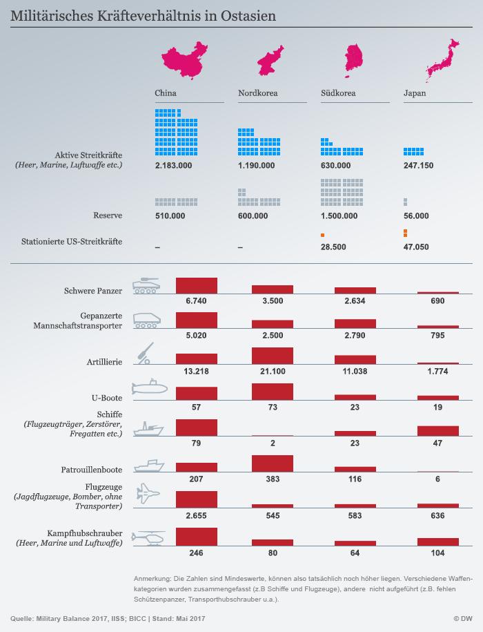 Infografik Militärisches Kräfteverhältnis in Ostasien DEU