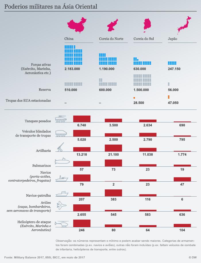 Infografik Militärisches Kräfteverhältnis in Ostasien portugiesisch
