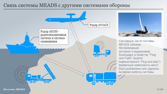 Как работает система MEADS