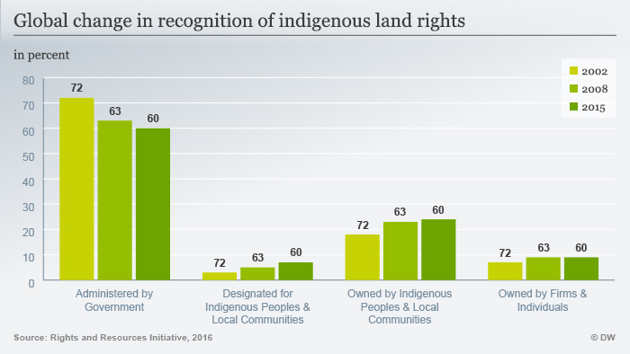 Infografik Global change in recognition of indigenous land rights ENG