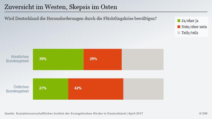 Infografik Umfrage zur Herausforderung Flüchtlinge DEU