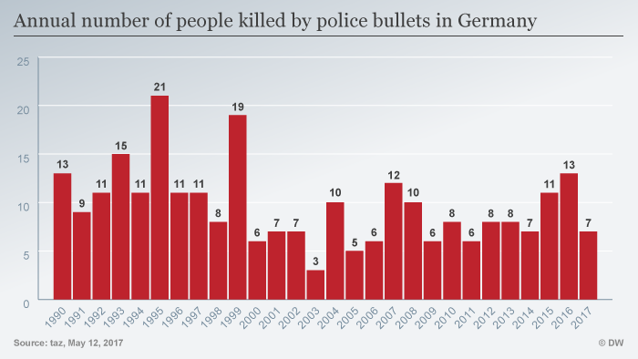 Infografik Annual number of people killed by police bullets in Germany ENG