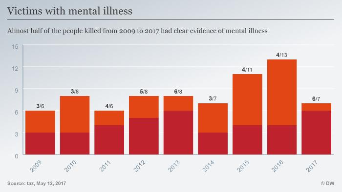 Infografik Victims with mental illnes ENG
