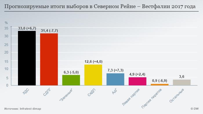 Ergebnisse der NRW-Wahl Russland