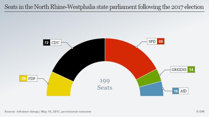 Infografik Sitzverteilung NRW Landtag 2017 ENG
