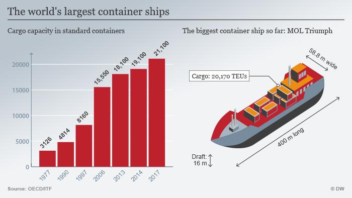 Infografik Entwicklung Ladekapazität Containerschiff ENG