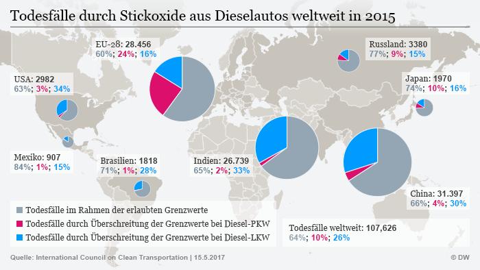 Infografik Todesfälle durch Stickoxide aus Dieselautos DEU