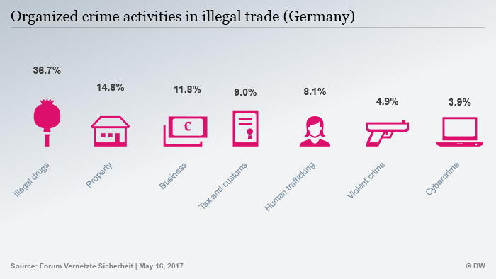 Infographic about sources of illegal revenue in Germany