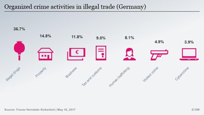 Infografik Organisierte Kriminalität Deutschland ENG