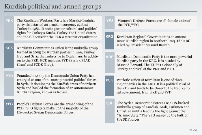 Infografik Tabelle Abkürzungen Kurdischer Gruppen ENG