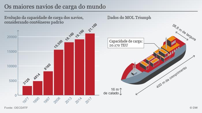 Dados do navio Triumph