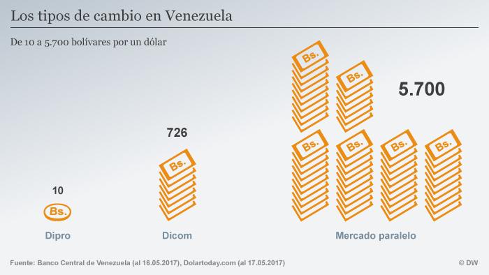 Infografik Währung Bolivar Dollar Vergleich SPA