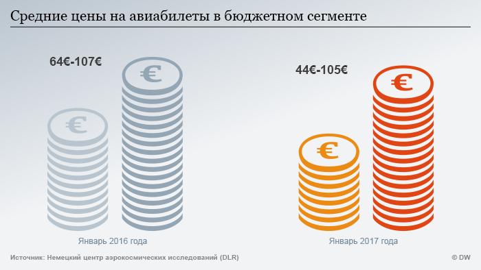 Инфографика - средние цены на авиабилеты в бюджетном сегменте