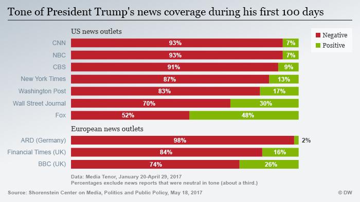 Infografik Pressestimmen Trump Vergleich ENG