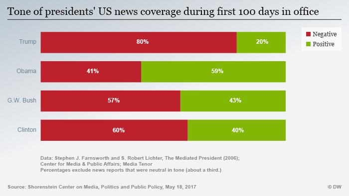 Infografik Pressestimmen US-Präsidenten Vergleich ENG