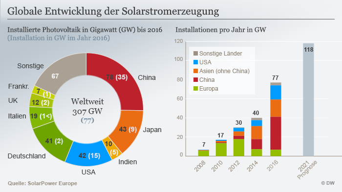 Solarkraft Weltweit Auf Erfolgskurs Wissen Umwelt Dw 30052017