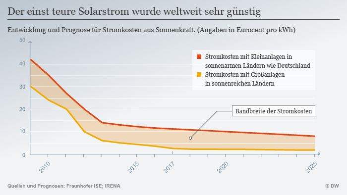 Infografik günstiger Solarstrom