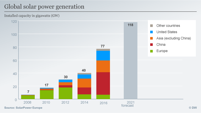 global solar power generation graph