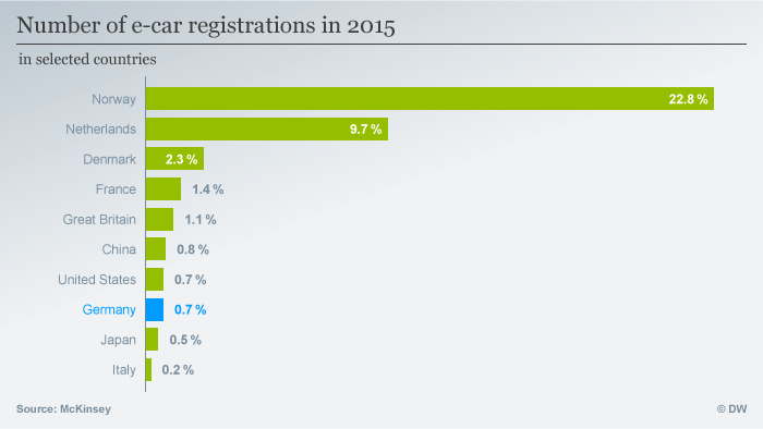 Infografik E-car number of registrations