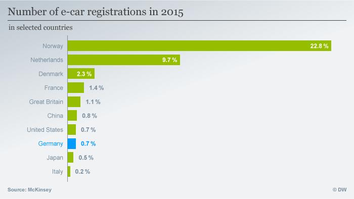 Популярність електромобілів у окремих країнах світу