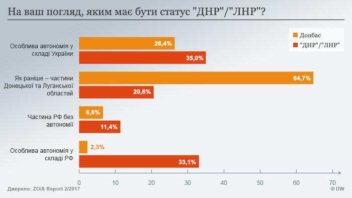Одностайне бачення майбутнього статусу Донбасу у жителів ДНР та ЛНР відсутнє