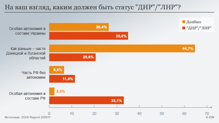Результаты ответа на вопрос о статусе ЛНР/ДНР