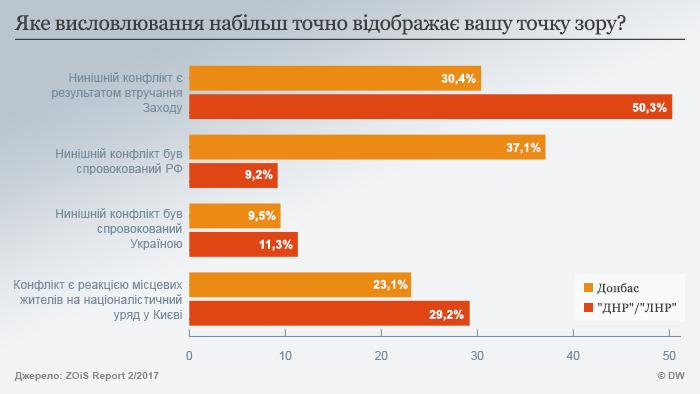 Оцінка природи конфлікту жителями Донбасу неоднозначна