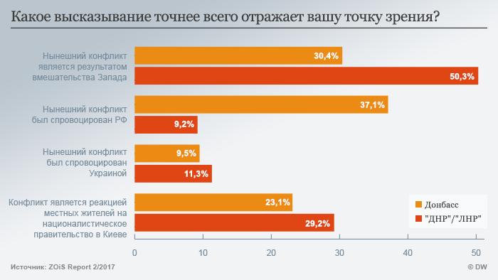 Ответы на вопрос о том, чем вызван конфликт на востоке Украины