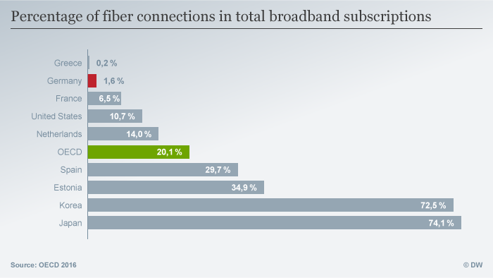Percentage of fiber connections in total broadband subscriptions