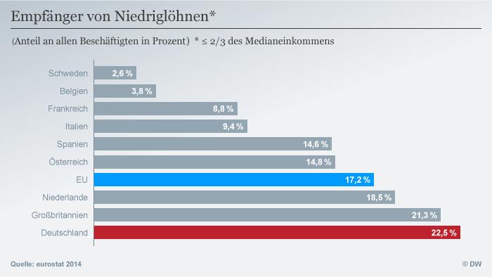 Prekariat: Anteil der Beschäftigten in europäischen Ländern, die einen Niedriglohn erhielten. Infografik