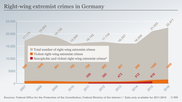 Info graph showing right-wing extremism in German between 2007 and 2017