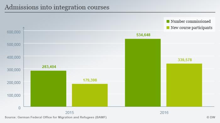 Infografik zum Schwerpunkt InfoMigrants Thema 4 Grafik 2 Zugänge Integrationskurs ENG