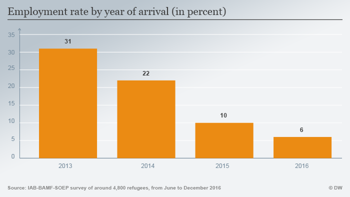 Infografik zum Schwerpunkt InfoMigrants Thema 3 Grafik 5 Beschftigung nach Zuzugsjahr ENG