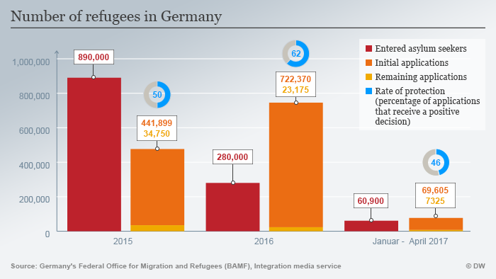 Two years since germany opened its borders to refugees a chronology inumber of refugees in germany graphic swarovskicordoba Images